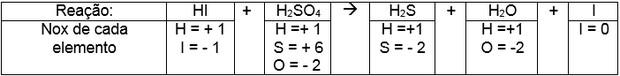 Tabela de nox (Foto: Colégio Qi)
