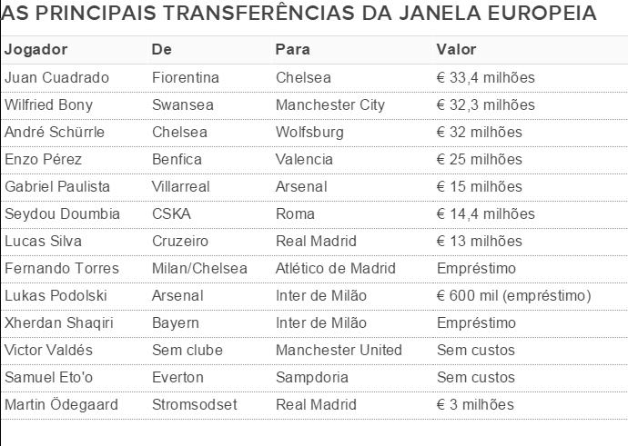 Tabela transferências janela europa (Foto: Editoria de arte)