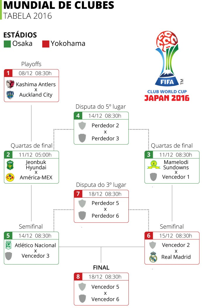 Tabela Mundial de Clubes (Foto: Infoesporte)