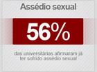Para 27% dos universitários, abusar de garota bêbada não é violência