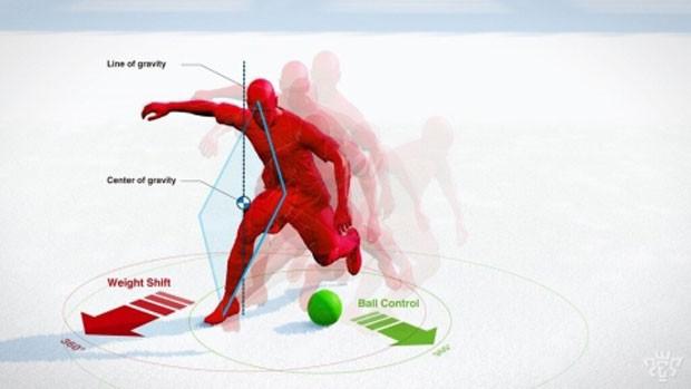 Novo sistema de física faz o centro de gravidade do jogador ser o seu pé de apoio, tornando a finta parte da tática na partida (Foto: Divulgação/Konami)