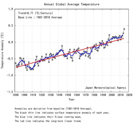 Série histórica de temperatura desde 1890 mostra que 2015 foi 0,71ºC mais quente que o início do século XX. A linha vermelha indica a tendência de aumento de temperatura (Foto: Japan Meteorological Agency)