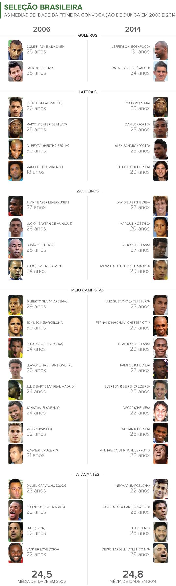 Info MÉDIA de IDADE dos Convocados de 2006 e 2014 2 (Foto: Infoesporte)