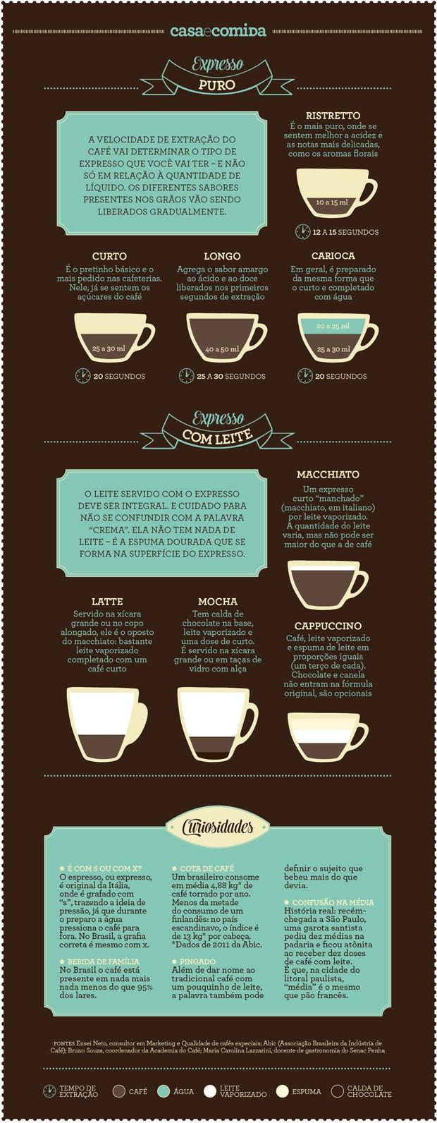 Aceita um cafezinho? Um guia do expresso