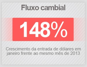 Fluxo cambial (Foto: G1)