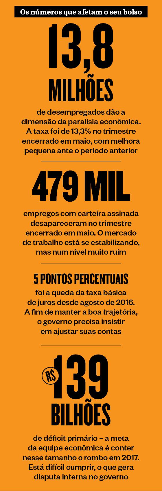 Os números que afetam o seu bolso  (Foto: Época )