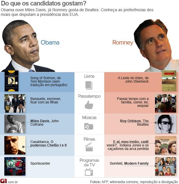 Preferências dos candidatos à eleição nos EUA  (Foto: Arte/G1)