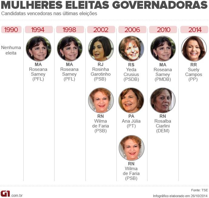 Arte mulheres governadoras
