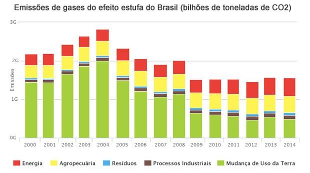 O histórico de emissões do Brasil nos últimos 15 anos (Foto: SEEG/Observatório do Clima)