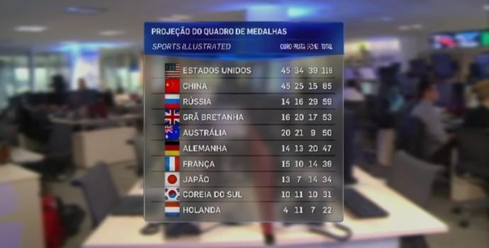 Quadro geral de medalhas com os EUA no topo, segundo a revista (Foto: Reprodução SporTV)