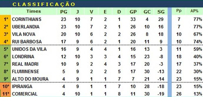 Classificação 11ª rodada da Série A da LDC  (Foto: Divulgação/LDC)