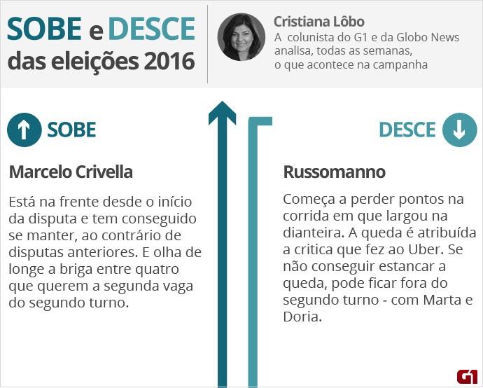 Corrida eleitoral - O que sobe e o que desce - 16 de setembro - Lobo - 1