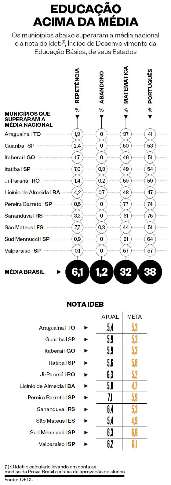 Infográfico sobre notas das escolas dos municípios que superam a média nacional do Índice de Desenvolvimento da Educação Básica (Foto: época )