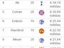 Gabriel Jesus e Gabigol figuram em lista de sub-21 mais valiosos do mundo