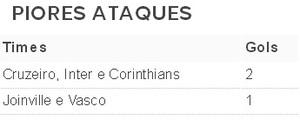 Tabela gols Brasileirão (Foto: Reprodução)