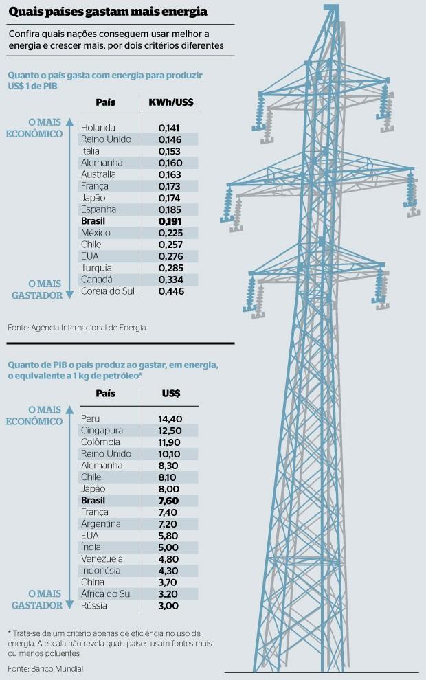 Quais países gastam mais energia (Foto: reprodução)