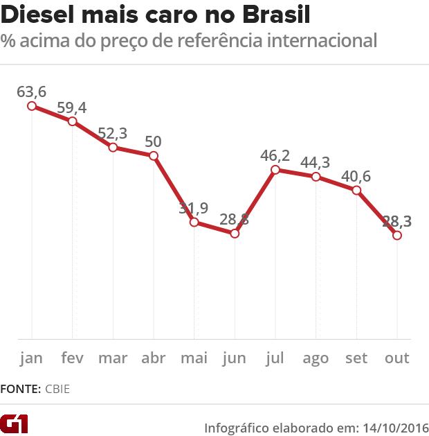 preço diesel no Brasil (Foto: G1)