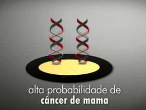 Aparelho detecta a predisposição genética para o câncer (Foto: Reprodução/EPTV)