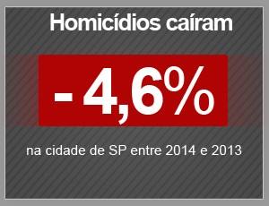 Homicídios caíram 4,6% na cidade de São Paulo. (Foto: Arte/G1)
