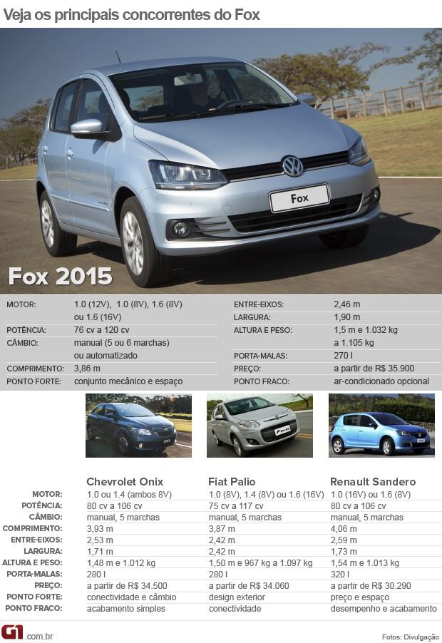 Compare o Fox 2015 com seus principais rivais (Foto  Arte G1) 64aa3bd549