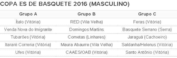 Divisão dos grupos da Copa Espírito Santo de basquete 2016 (Foto: GloboEsporte.com)
