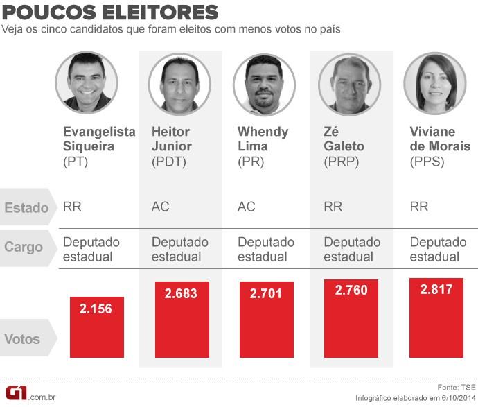 Candidatos eleitos com menos votos.