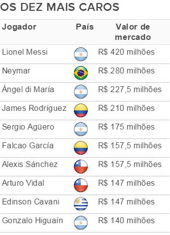 Tabela jogadores mais caros Copa América (Foto: Info Esporte)
