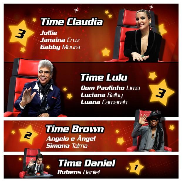 Lulu Santos e Claudia Leitte saem na frente e Danil fica na lanterna (Foto: The Voice/ TV Globo)