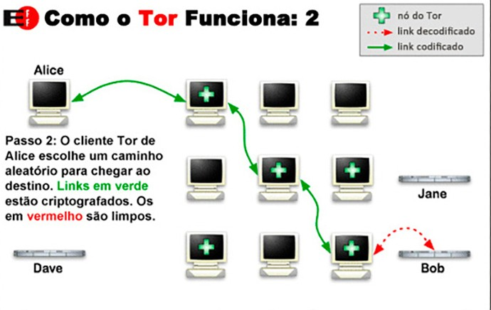 Rede Tor 2