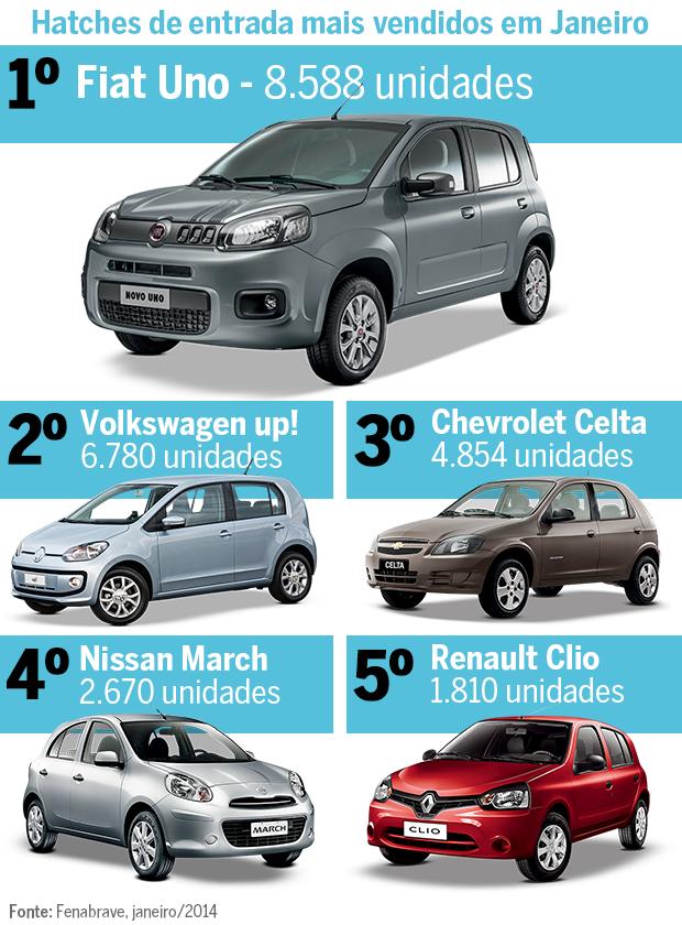Os mais vendidos: Volkswagen up! bate recorde de vendas em janeiro