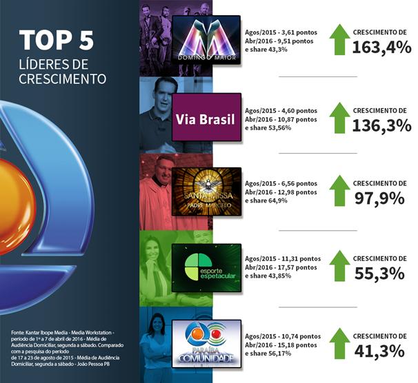 Crescimento de audiência da TV Cabo Branco (Foto: Divulgação/Arte: Ênio Mesquita)