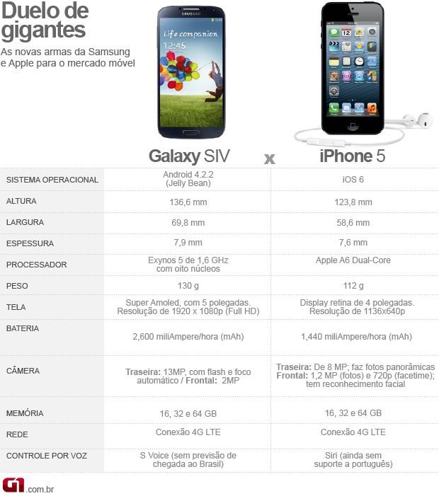 Compare o Galaxy S4 com o iPhone 5 (Foto: Arte/G1)