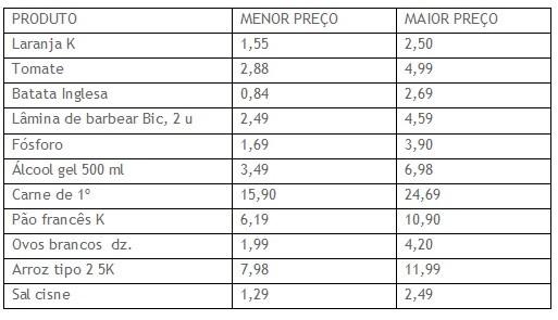 Pesquisa de preço do Procon de Campos dos Goytacazes, RJ (Foto: Procon/Campos)