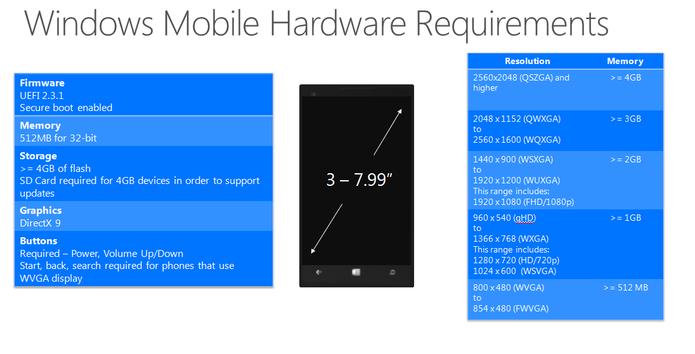 Configuração mínima necessária para celulares rodarem Windows 10 (Foto: Divulgação/Microsoft)