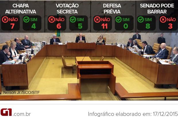 Resultado do julgamento do Supremo sobre o rito de impeachment de Dilma Rousseff votos dos ministros (Foto: Arte/G1)