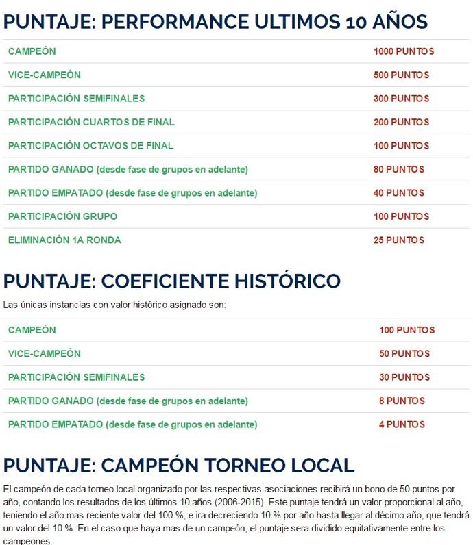 Critérios Conmebol sorteio Libertadores (Foto: Reprodução/Conmebol)