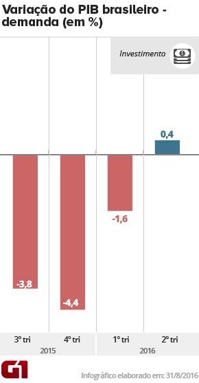 PIB investimentos - 2tri16 (Foto: Arte/G1)