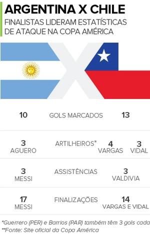 Finalistas, Argentina e Chile lideram artilharia, assistências e finalizações