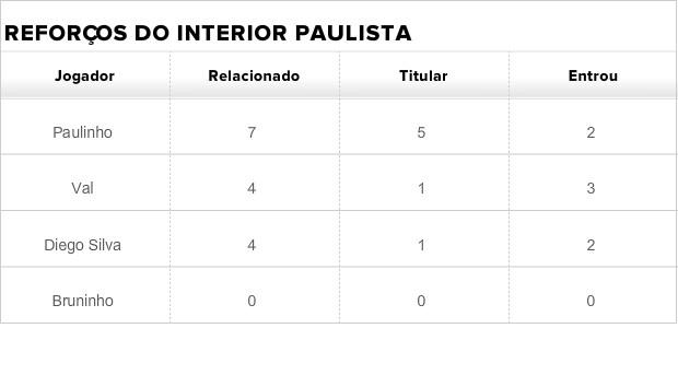 Tabela reforços Flamengo (Foto: Globoesporte.com)