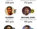 Ibra e CR7 entram para seleta lista de artilheiros com Maradona, Messi e cia.