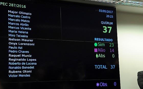 Telão mostra resultado da votação da reforma da Previdência em comissão especial na Câmara (Foto: Luis Macedo / Câmara dos Deputados)