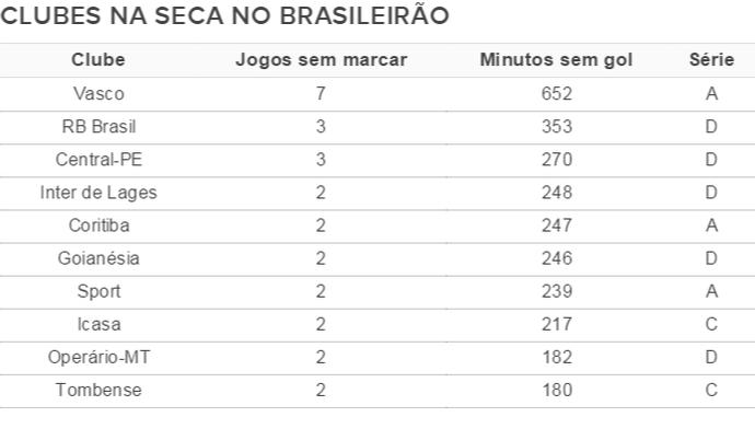 Clubes há mais tempo sem fazer gol em todas as séries do Brasileirão (Foto: Arte/GloboEsporte.com)