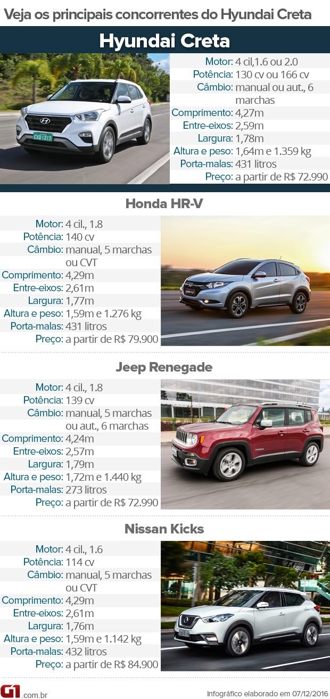 Tabela de concorrentes do Hyundai Creta (Foto: Divulgação)