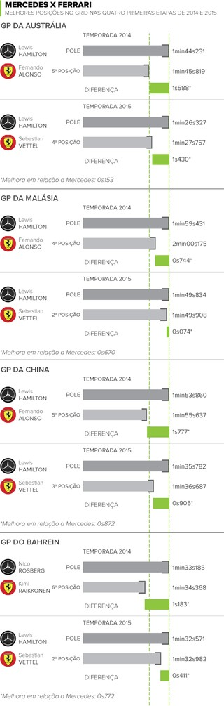 Info Ferrari e Mercedes Formula 1 (Foto: infoesporte)