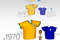 As camisas usadas pela seleção brasileira (arte esporte)