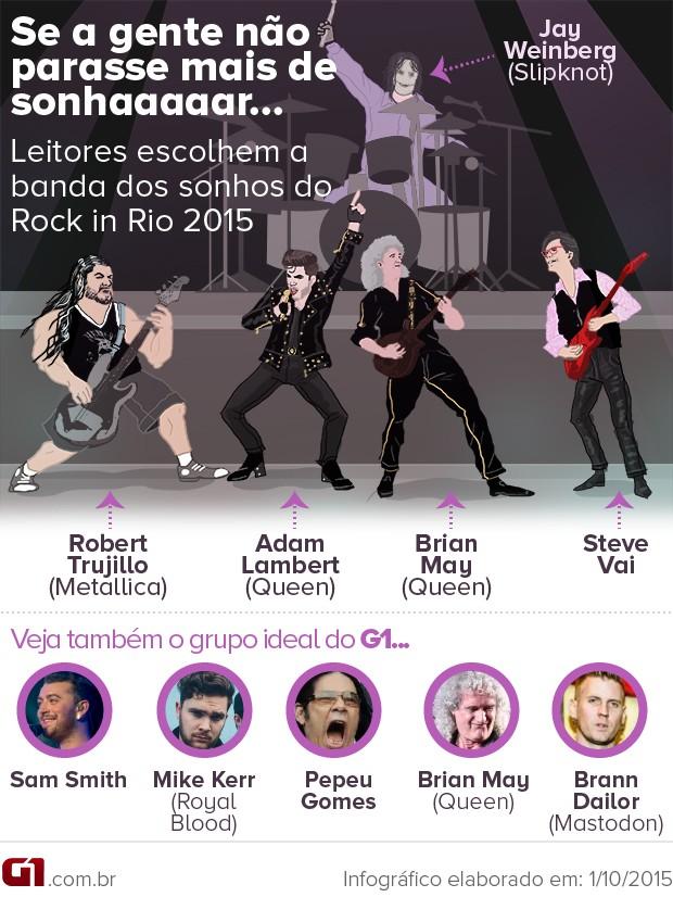 Banda dos sonhos do Rock in Rio: Queen, Steve Vai, Slipknot e Metallica (Foto: G1)