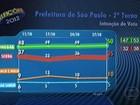 Em SP, Haddad tem 59% dos votos válidos, e Serra, 41%, aponta Ibope