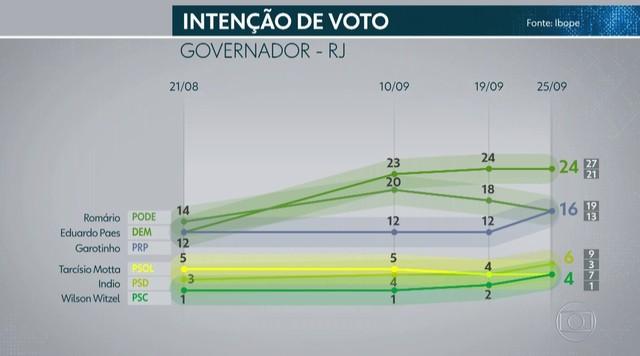 Ibope divulga quarta pesquisa eleitoral com candidatos ao governo do RJ