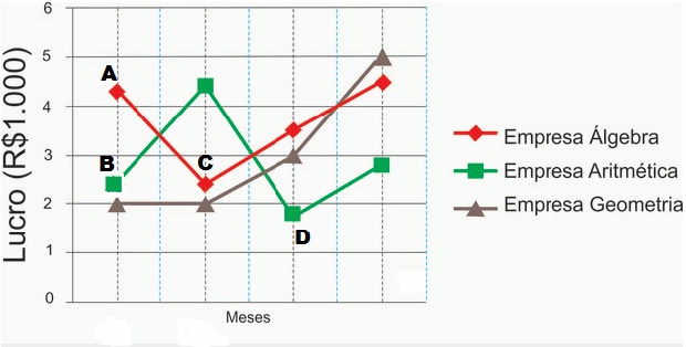 Exemplo de uso de um gráfico (Foto: Colégio Qi)