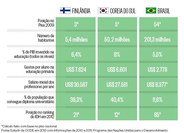 Info - educação (Foto: Natália Durães/ÉPOCA)